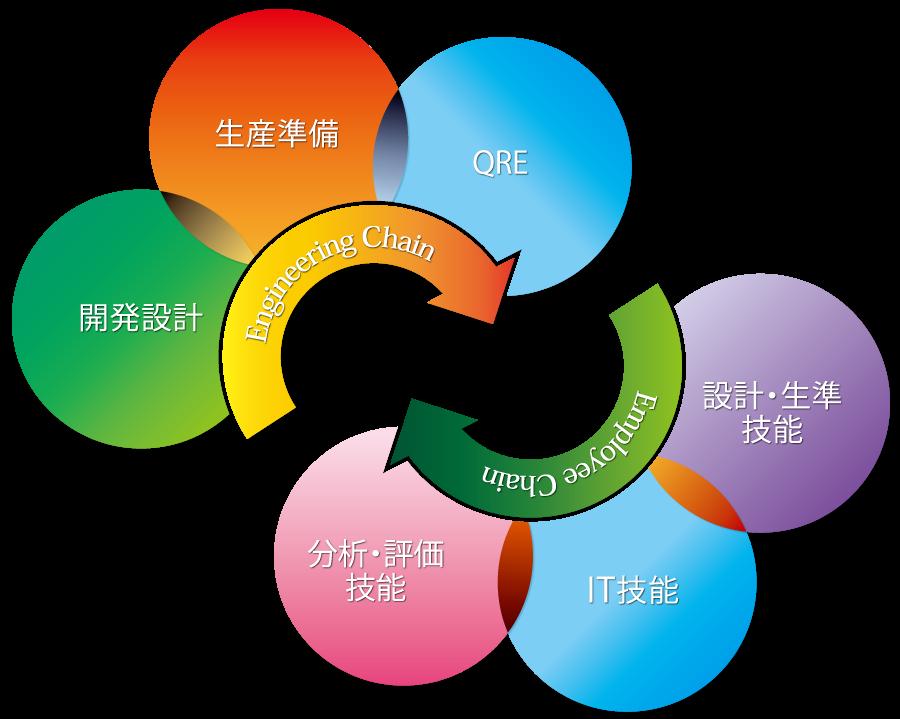 TGテクノ生産サイクル:W-Chain